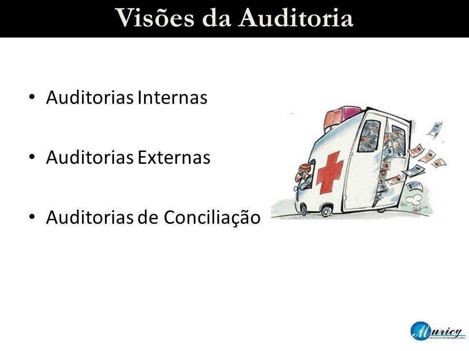 Visões da Auditoria Auditorias Internas Auditorias Externas