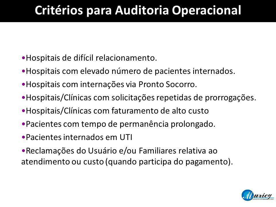 Critérios para Auditoria Operacional