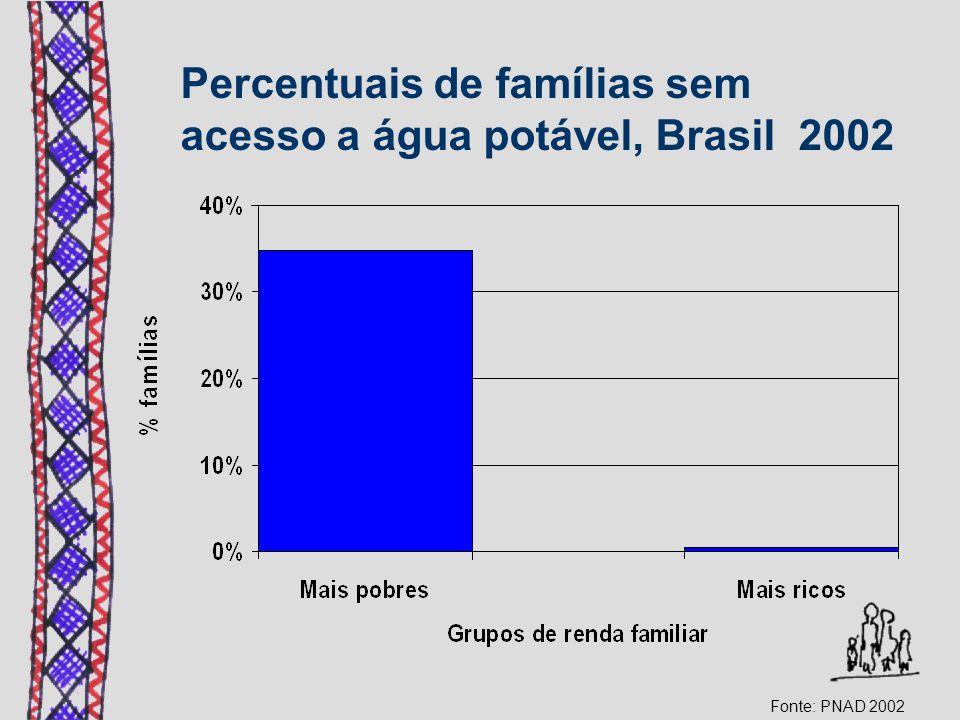 Percentuais de famílias sem acesso a água potável, Brasil 2002