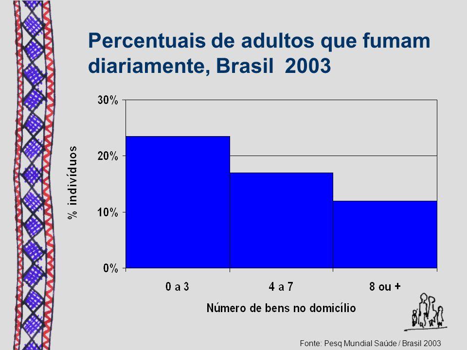 Percentuais de adultos que fumam diariamente, Brasil 2003