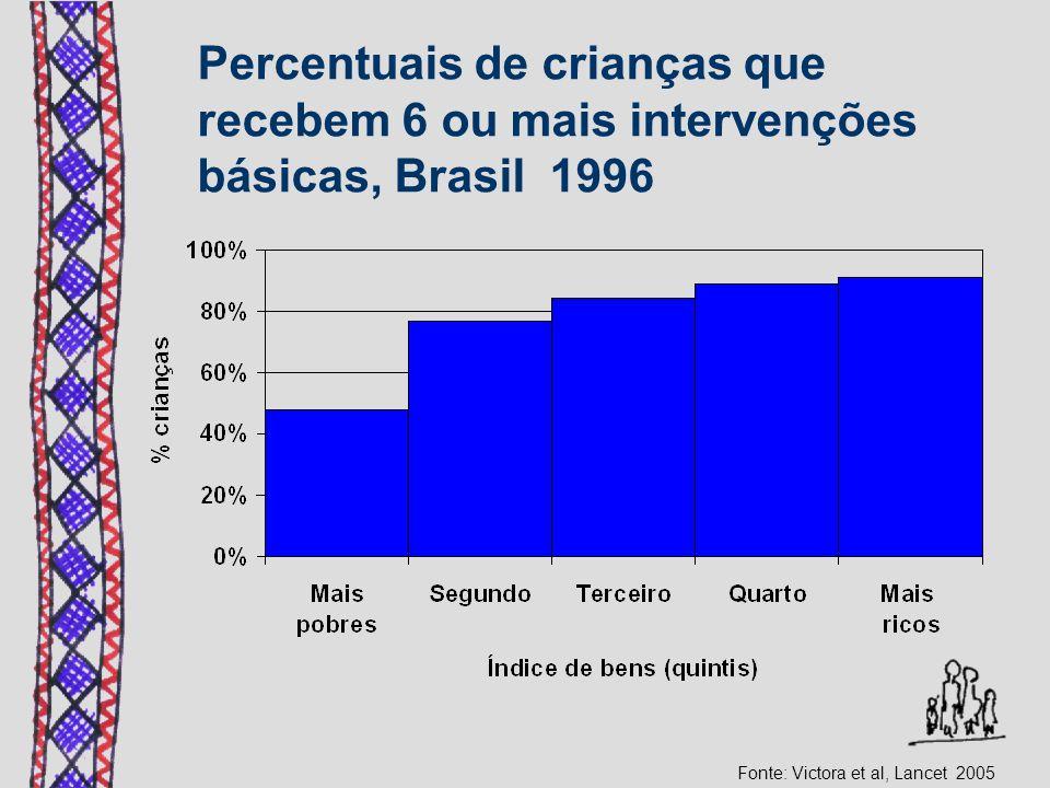 Percentuais de crianças que recebem 6 ou mais intervenções básicas, Brasil 1996