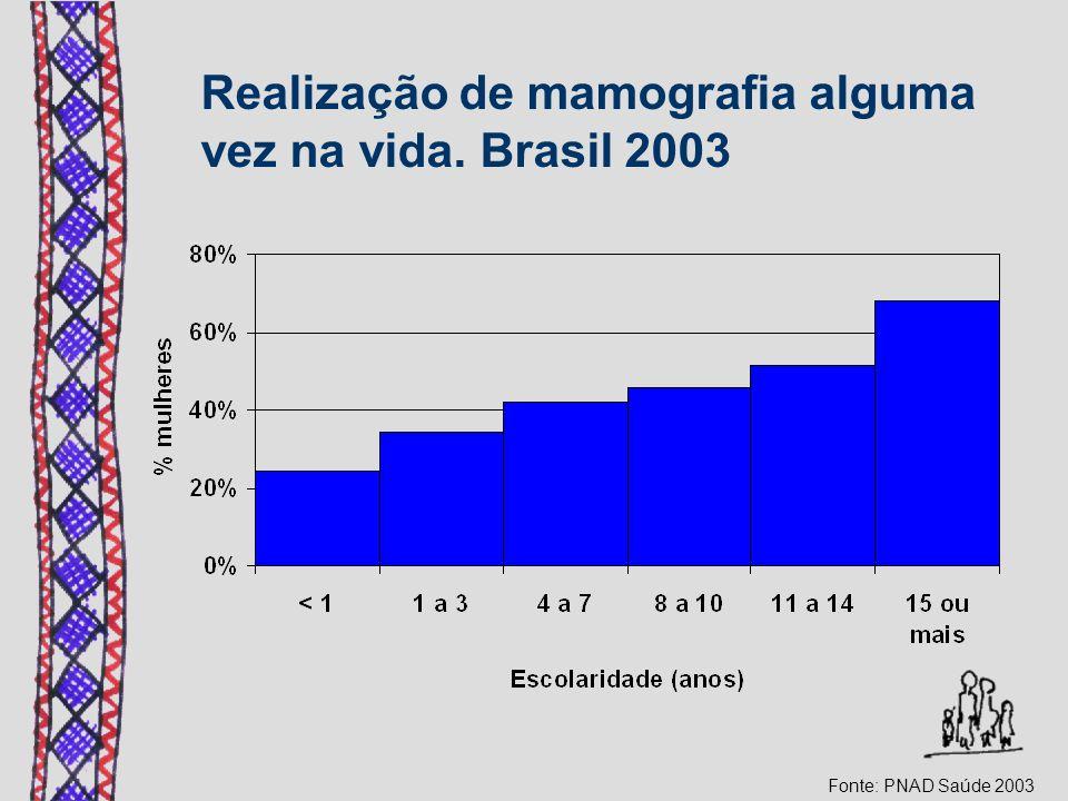 Realização de mamografia alguma vez na vida. Brasil 2003