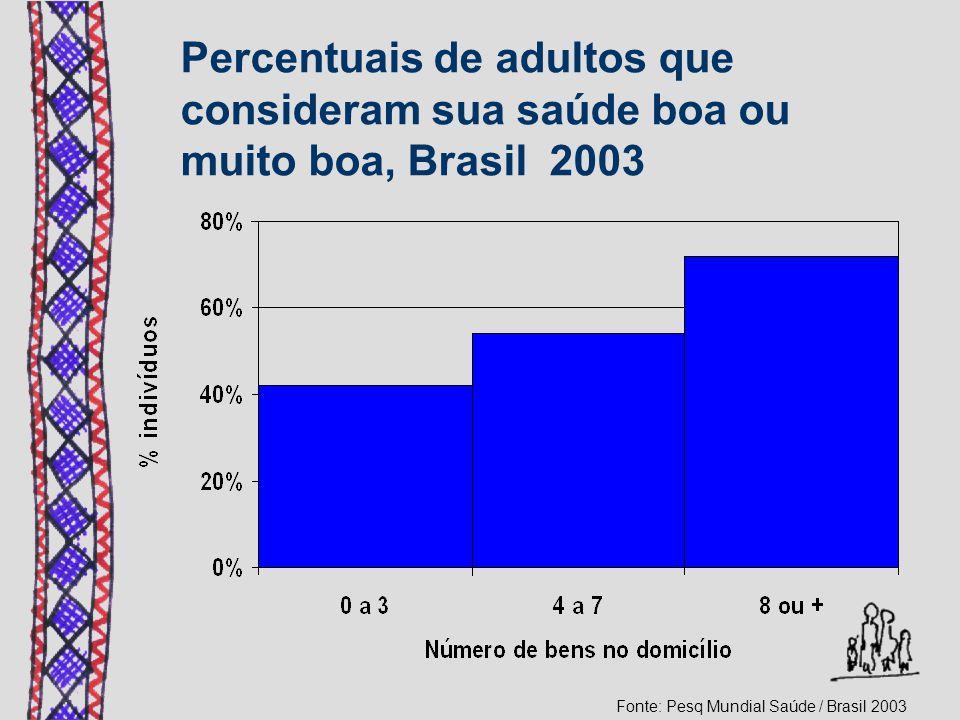 Percentuais de adultos que consideram sua saúde boa ou muito boa, Brasil 2003