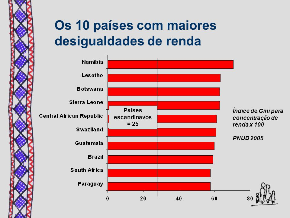 Os 10 países com maiores desigualdades de renda