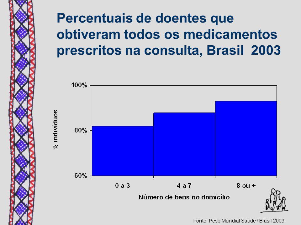 Percentuais de doentes que obtiveram todos os medicamentos prescritos na consulta, Brasil 2003