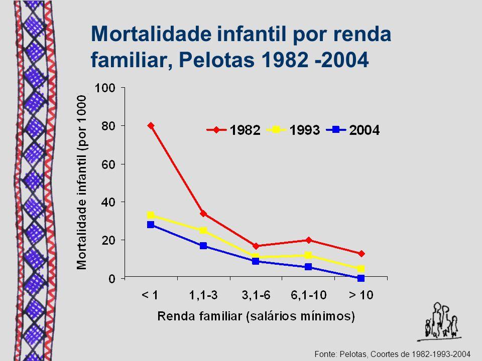 Mortalidade infantil por renda familiar, Pelotas 1982 -2004