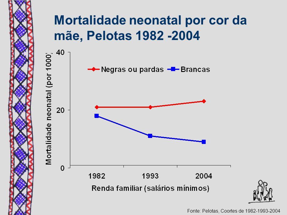 Mortalidade neonatal por cor da mãe, Pelotas 1982 -2004