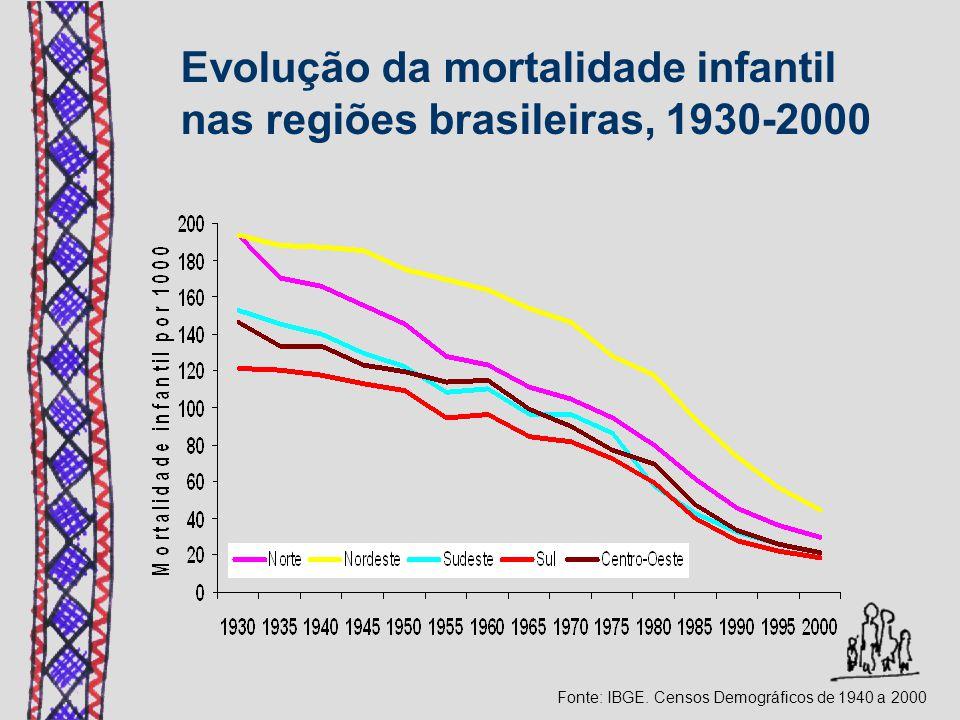 Evolução da mortalidade infantil nas regiões brasileiras, 1930-2000
