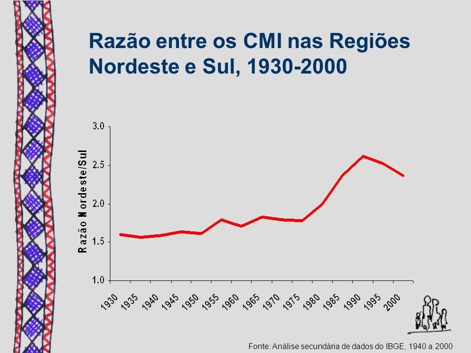 Razão entre os CMI nas Regiões Nordeste e Sul, 1930-2000