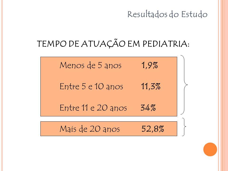 Resultados do Estudo TEMPO DE ATUAÇÃO EM PEDIATRIA: Menos de 5 anos 1,9% Entre 5 e 10 anos 11,3%