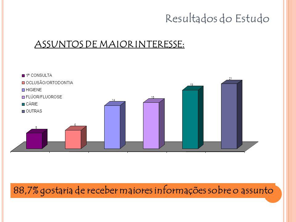 Resultados do Estudo ASSUNTOS DE MAIOR INTERESSE: