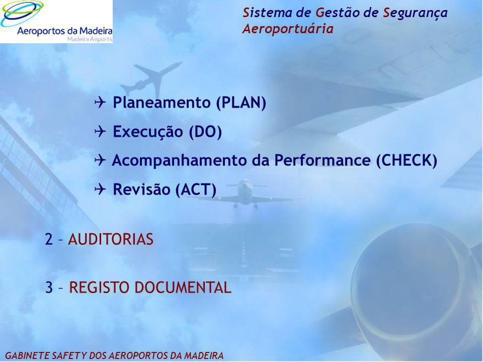 Acompanhamento da Performance (CHECK) Revisão (ACT)