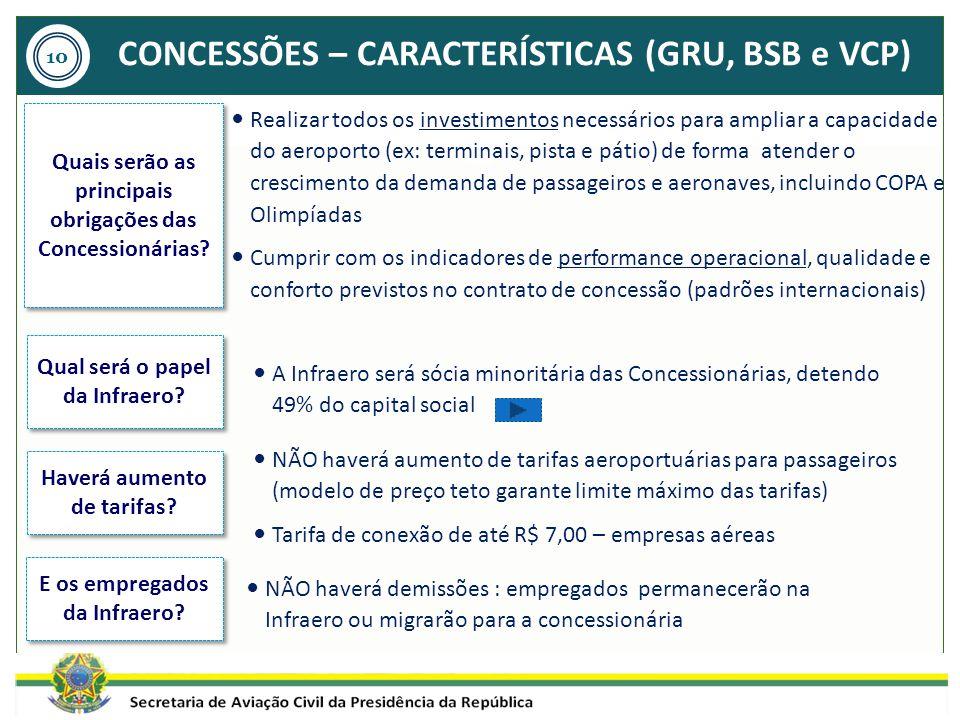 CONCESSÕES – CARACTERÍSTICAS (GRU, BSB e VCP)