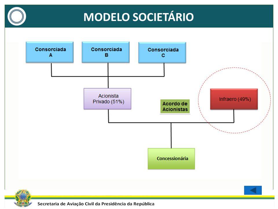 MODELO SOCIETÁRIO