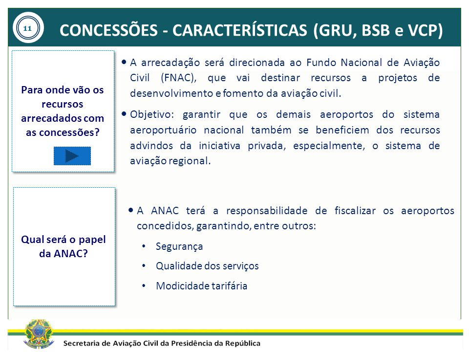 CONCESSÕES - CARACTERÍSTICAS (GRU, BSB e VCP)