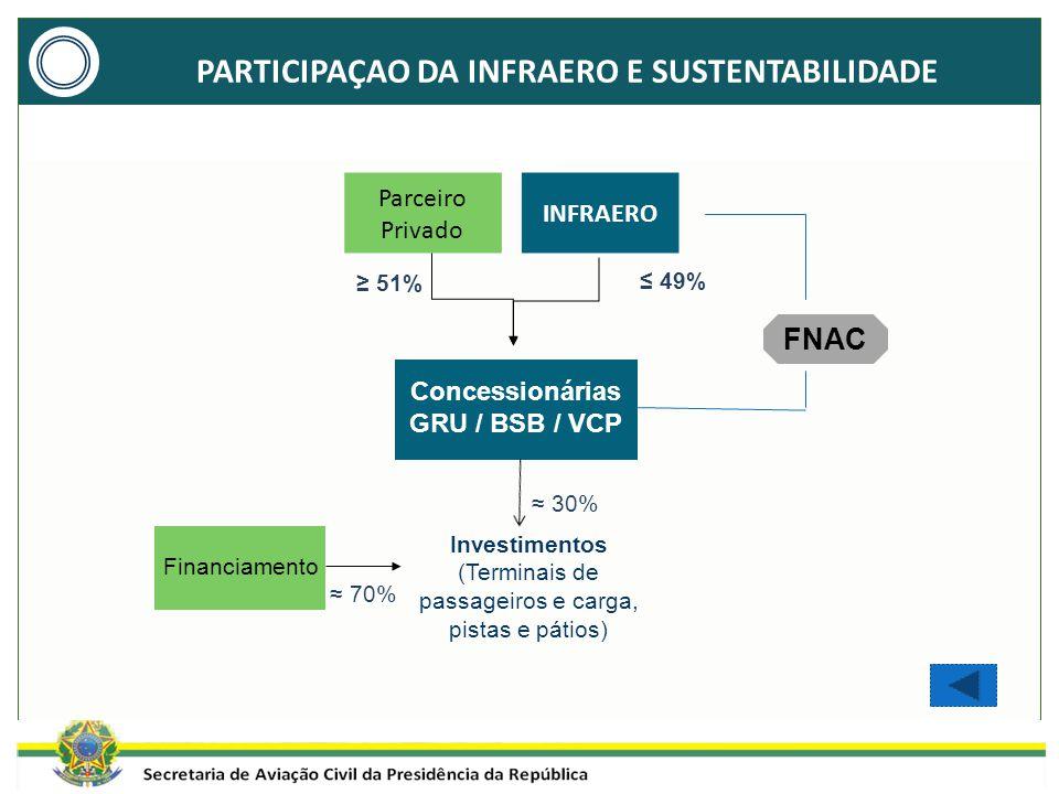 PARTICIPAÇAO DA INFRAERO E SUSTENTABILIDADE