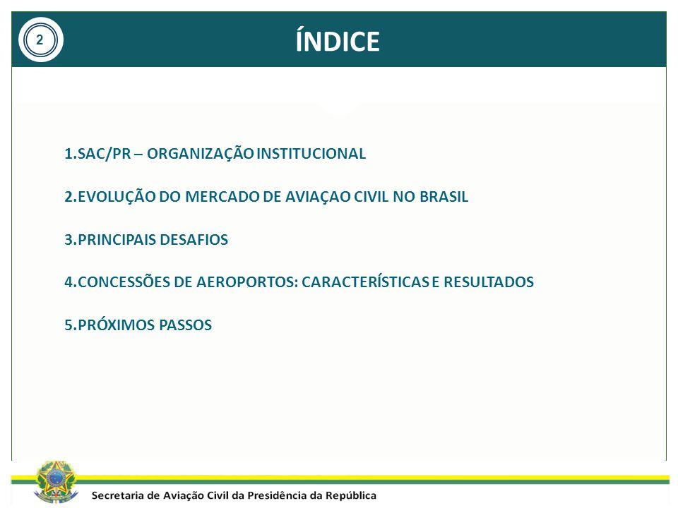 ÍNDICE SAC/PR – ORGANIZAÇÃO INSTITUCIONAL