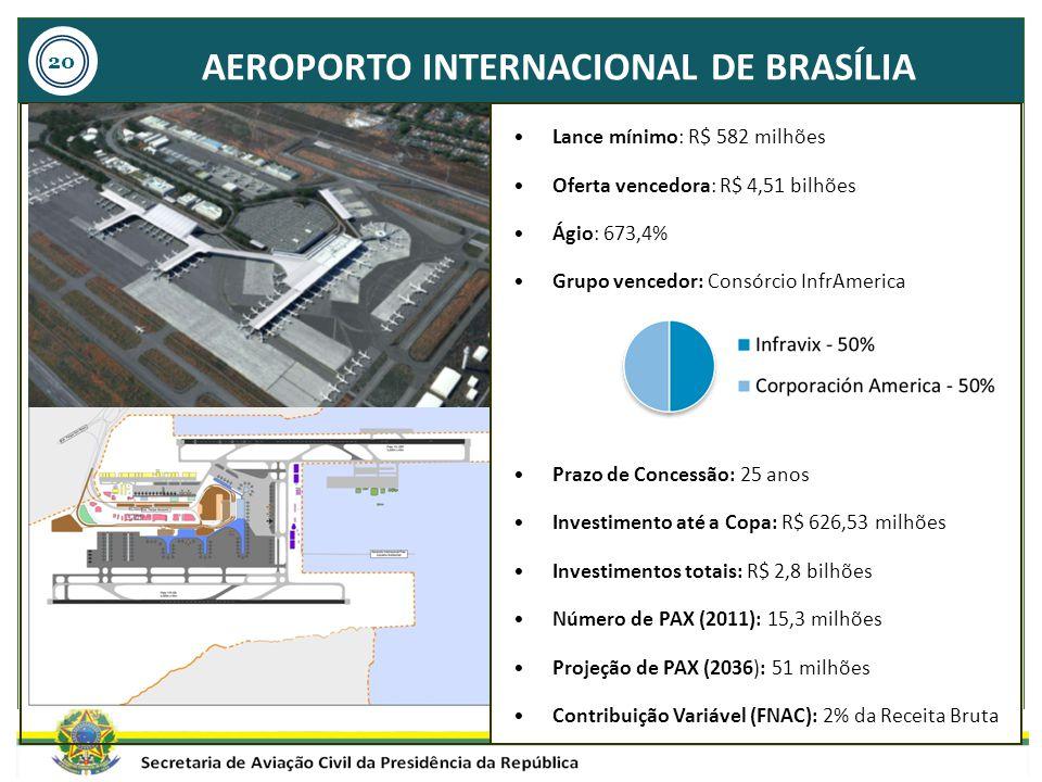 Aeroporto Internacional de Brasília