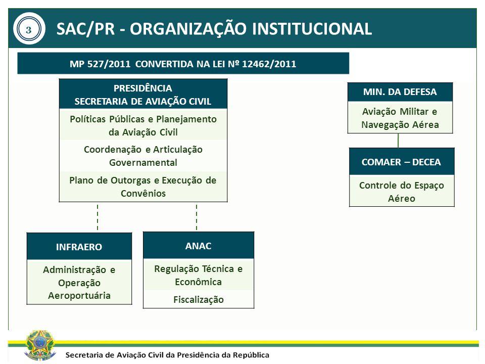 SAC/PR - ORGANIZAÇÃO INSTITUCIONAL