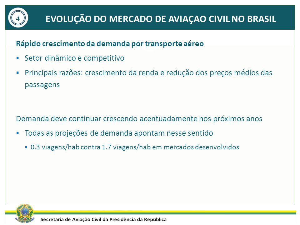 EVOLUÇÃO DO MERCADO DE AVIAÇAO CIVIL NO BRASIL