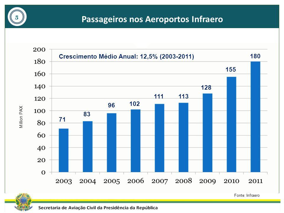 Passageiros nos Aeroportos Infraero