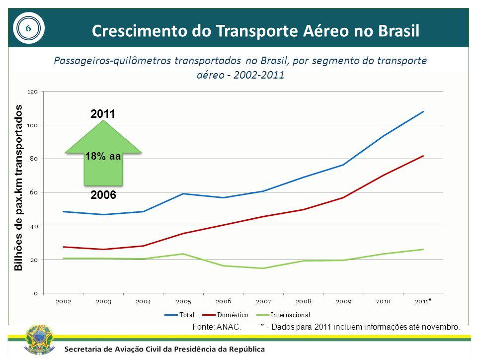 Crescimento do Transporte Aéreo no Brasil