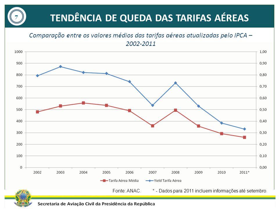 TENDÊNCIA DE QUEDA DAS TARIFAS AÉREAS