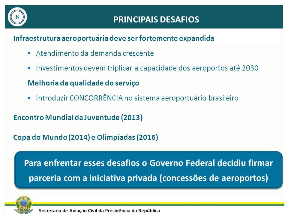PRINCIPAIS DESAFIOS 8. Infraestrutura aeroportuária deve ser fortemente expandida. Atendimento da demanda crescente.