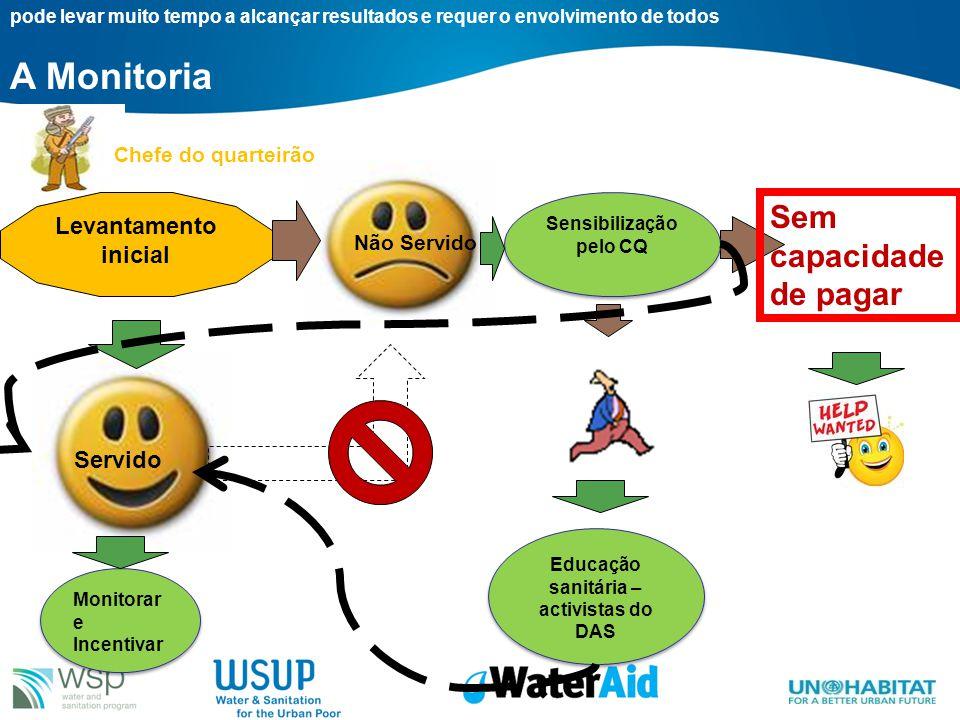 Sensibilização pelo CQ Educação sanitária – activistas do DAS