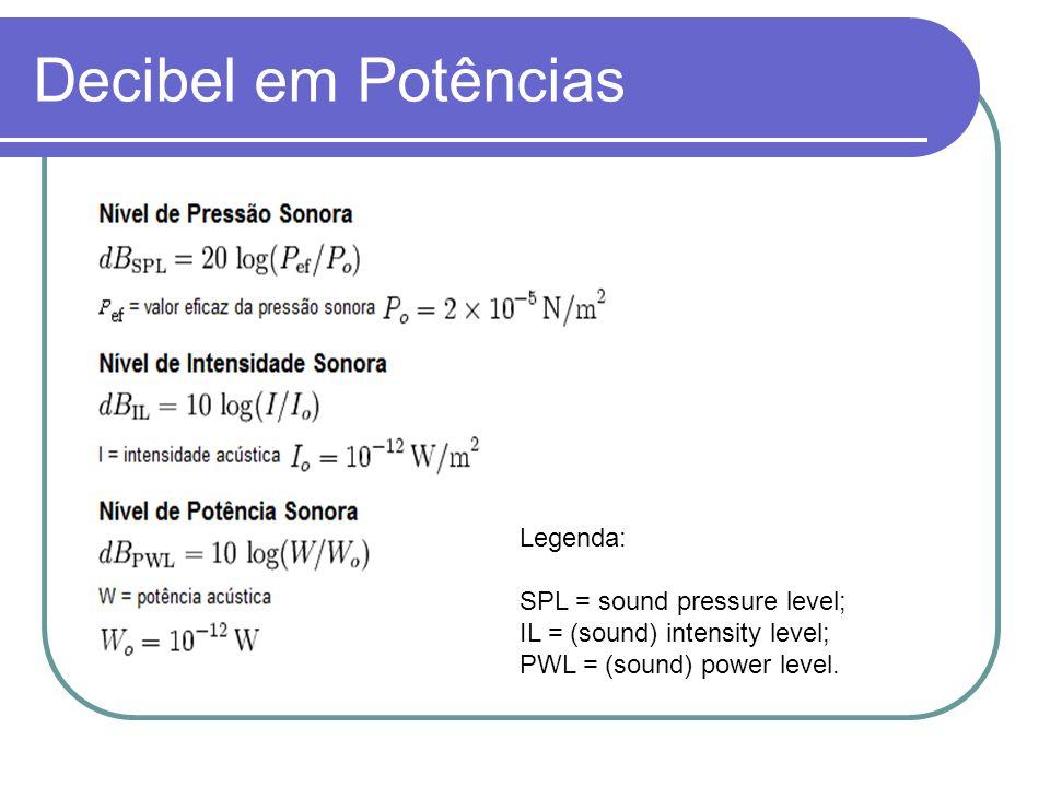 Decibel em Potências Legenda: SPL = sound pressure level;