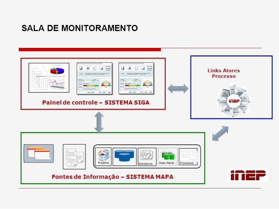SALA DE MONITORAMENTO Painel de controle – SISTEMA SIGA