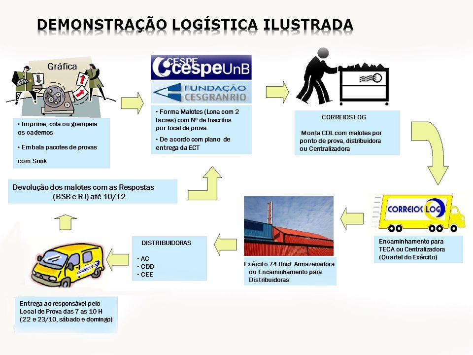 Demonstração logística ilustrada