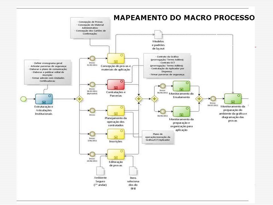 MAPEAMENTO DO MACRO PROCESSO