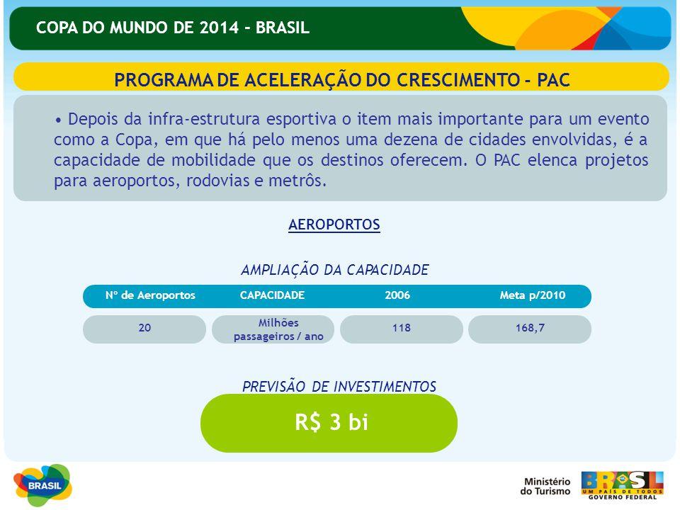 PROGRAMA DE ACELERAÇÃO DO CRESCIMENTO - PAC Milhões passageiros / ano