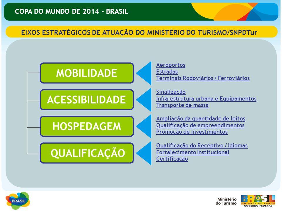 EIXOS ESTRATÉGICOS DE ATUAÇÃO DO MINISTÉRIO DO TURISMO/SNPDTur