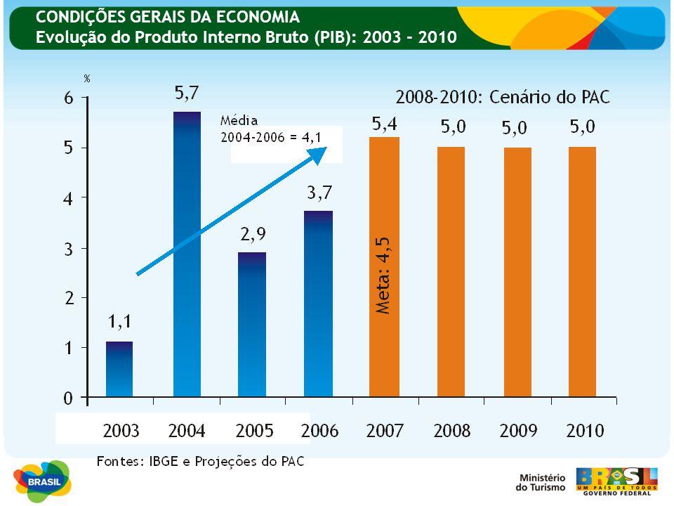 CONDIÇÕES GERAIS DA ECONOMIA