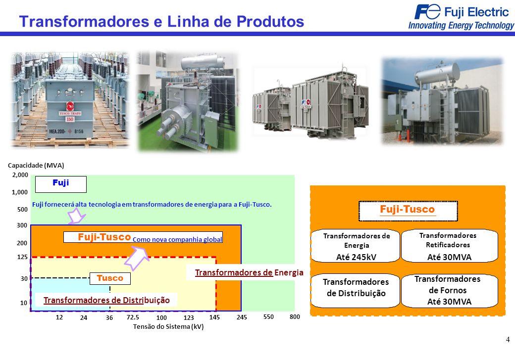 Transformadores e Linha de Produtos