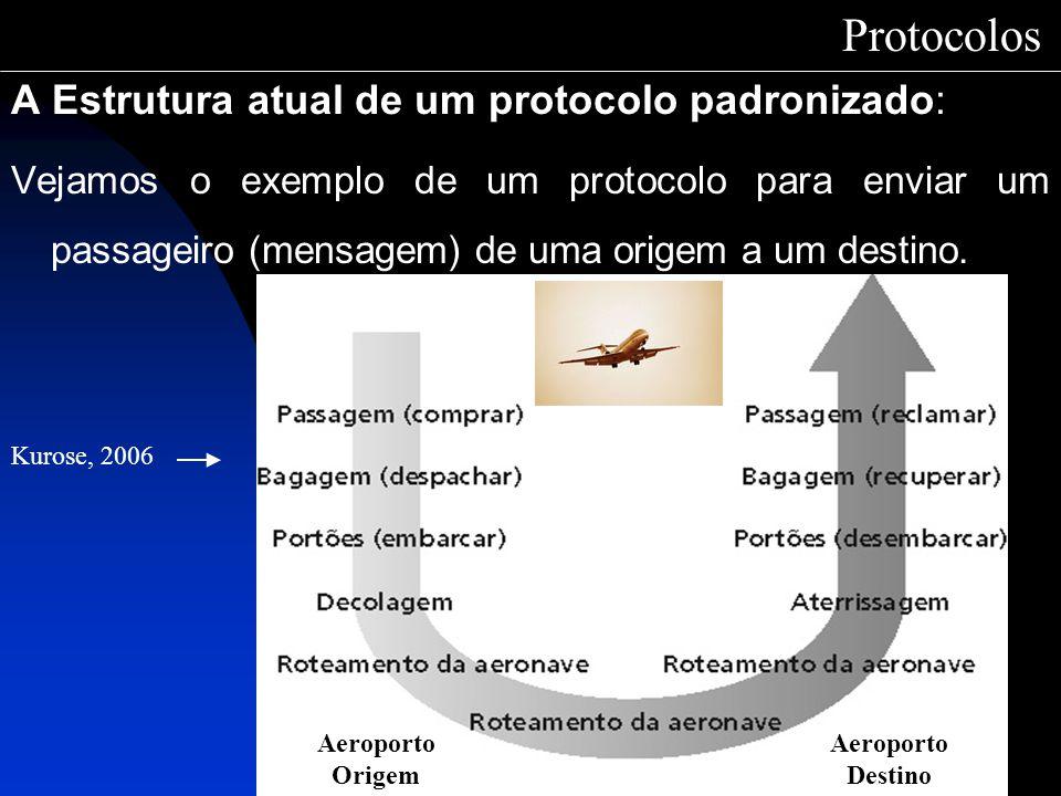 Protocolos A Estrutura atual de um protocolo padronizado: