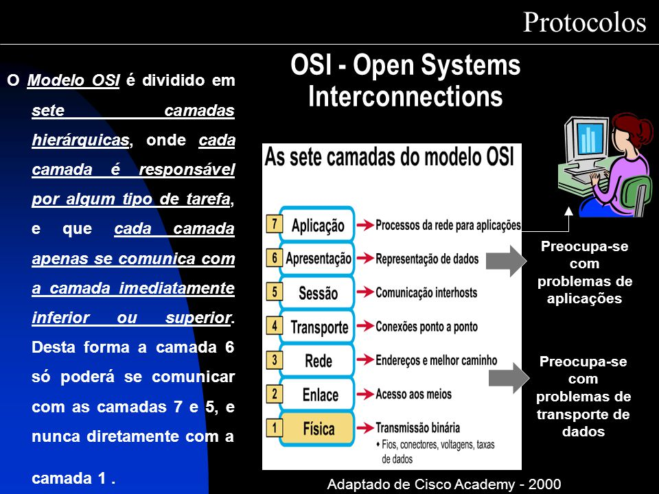 OSI - Open Systems Interconnections