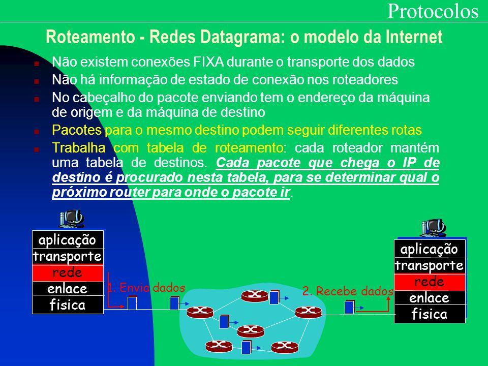 Roteamento - Redes Datagrama: o modelo da Internet
