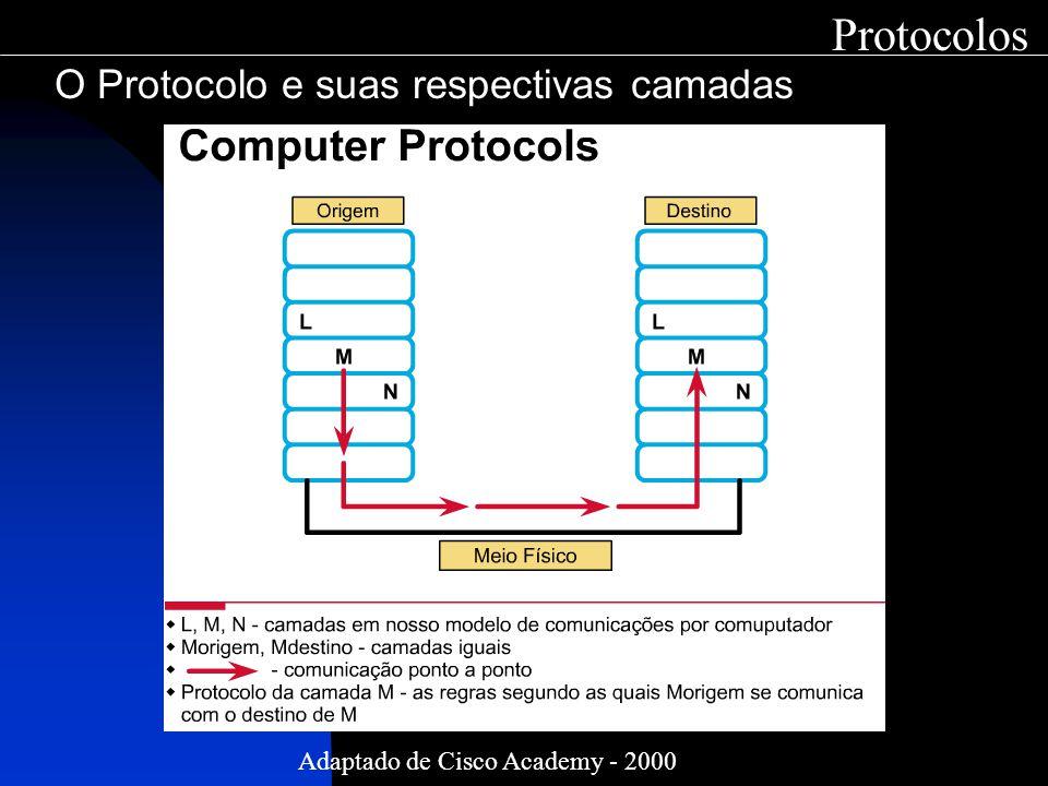 Protocolos O Protocolo e suas respectivas camadas