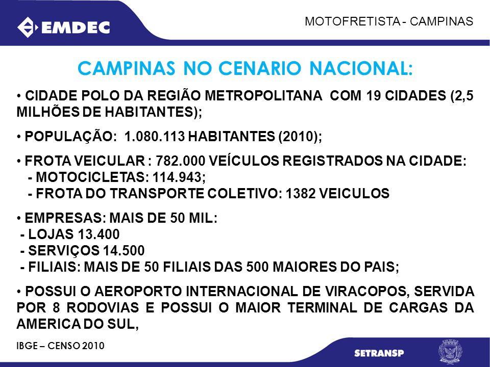 CAMPINAS NO CENARIO NACIONAL:
