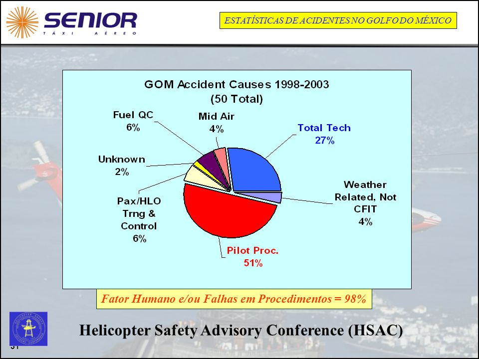 Helicopter Safety Advisory Conference (HSAC)