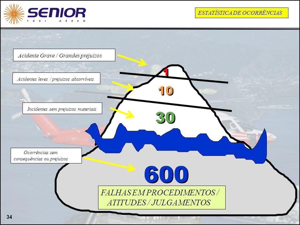 600 30 10 1 FALHAS EM PROCEDIMENTOS / ATITUDES / JULGAMENTOS