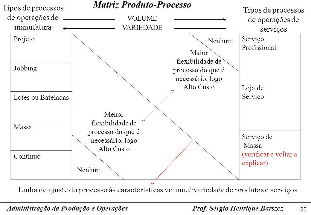 Matriz Produto-Processo