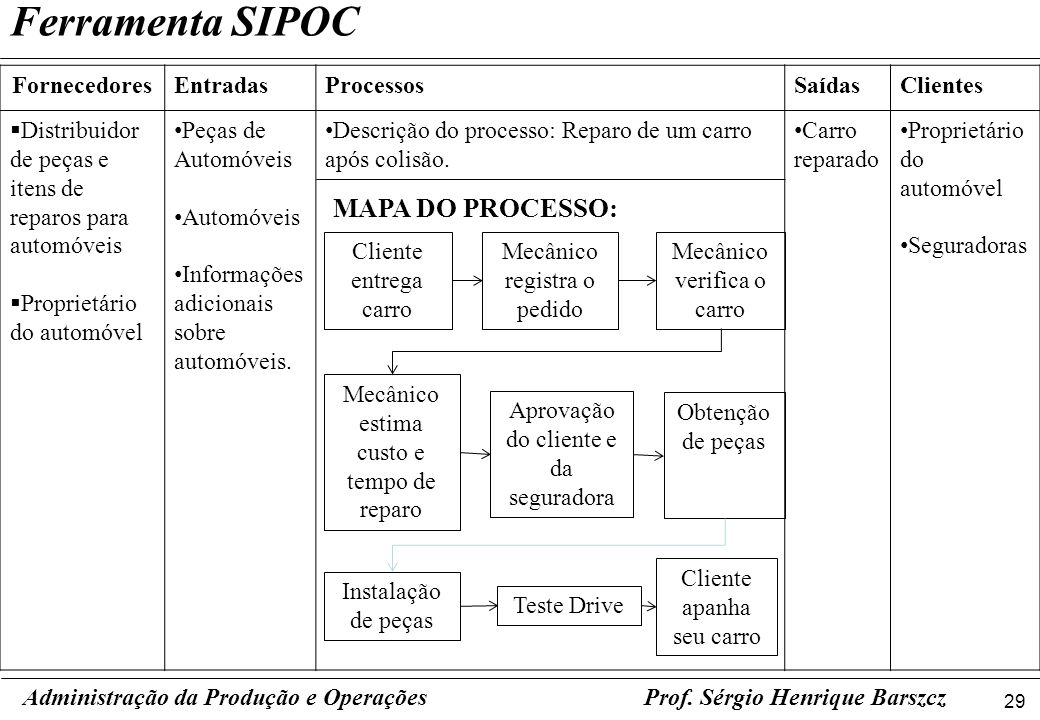 Ferramenta SIPOC MAPA DO PROCESSO: Fornecedores Entradas Processos