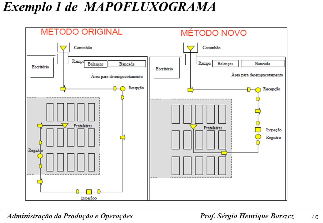 Exemplo 1 de MAPOFLUXOGRAMA