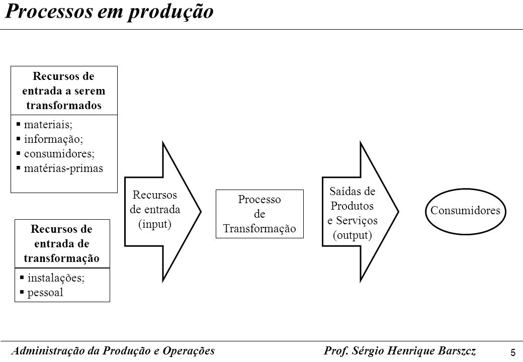 Processos em produção Recursos de entrada a serem transformados