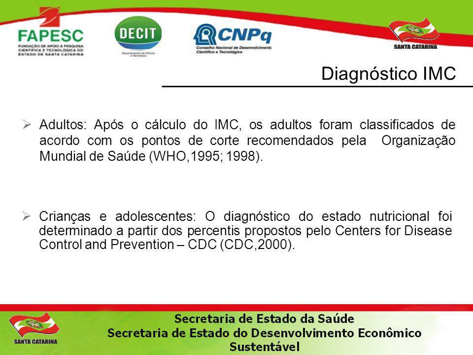 Diagnóstico IMC
