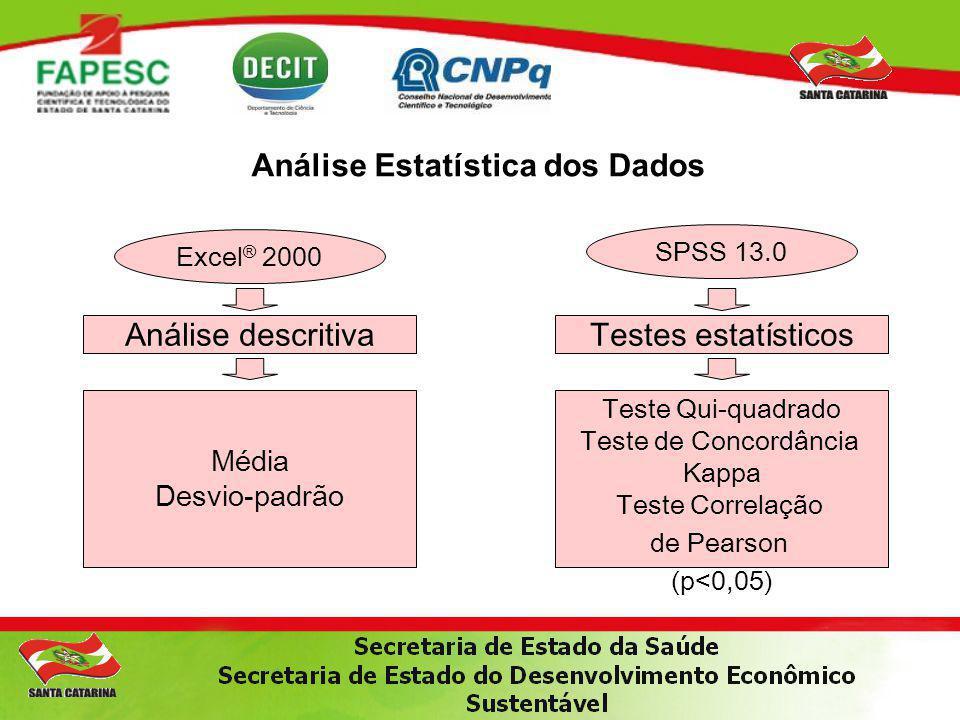 Análise Estatística dos Dados